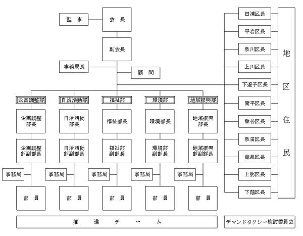 遊子川もりあげ隊組織図